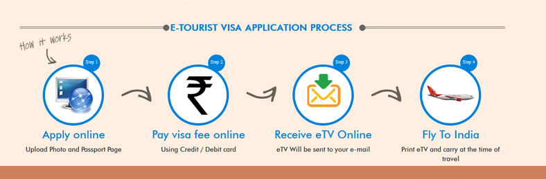 Antrag Visum bei Einreise Indien